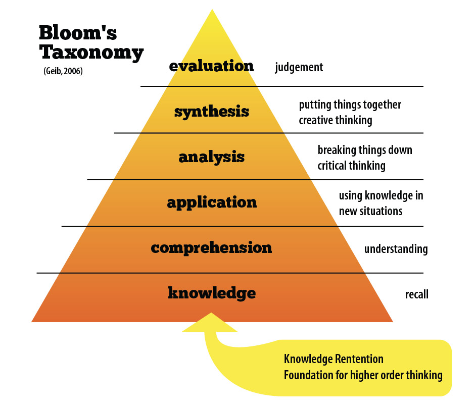 the highest level of thinking according The six levels in the figure pertain to thinking, the so-called cognitive domain here they are: there are six levels of knowledge according to benjamin bloom et al evaluation is the highest level in this arrangement.