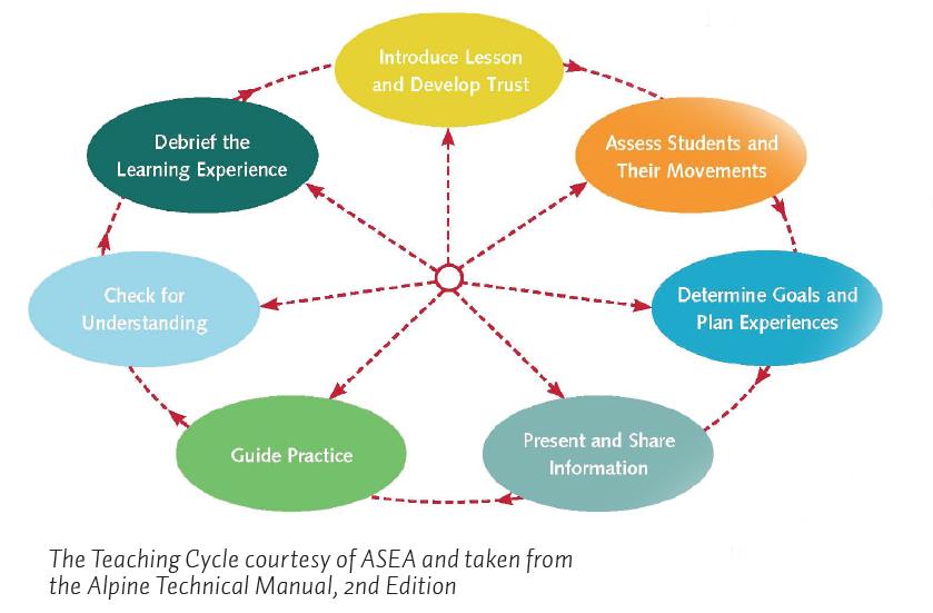 teaching cycle
